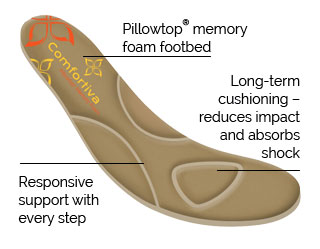 Components of Comfortiva Footbed